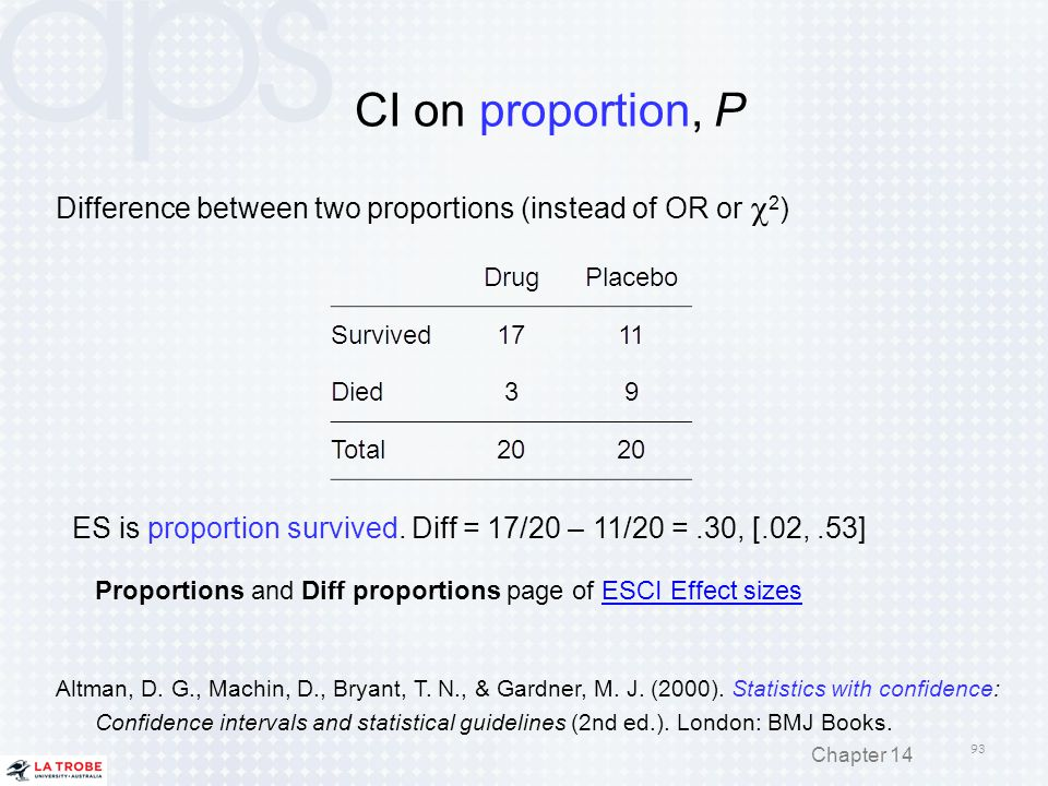CI on proportion, P Difference between two proportions (instead of OR or c2) ES is proportion survived. Diff = 17/20 – 11/20 = .30, [.02, .53]